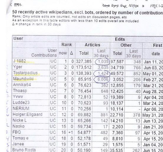 De mest aktiva på #Wikipedia per 25 jan 2015: https://www.evernote.com/shard/s118/sh/b75e2cf4-5c5c-4146-9119-296797dd5294/963a0c90e282038ef2bda45da94ac579 . Frågan dök även upp på Wikipedia den 16 sept 2015 https://sv.wikipedia.org/w/index.php?title=Wikipediadiskussion:Lista_%C3%B6ver_aktiva_Wikipedia-anv%C3%A4ndare&diff=30558852&oldid=30558348 . Mer #wikipediastatistik , art per månad http://stats.wikimedia.org/EN/TablesArticlesNewPerDay.htm .
