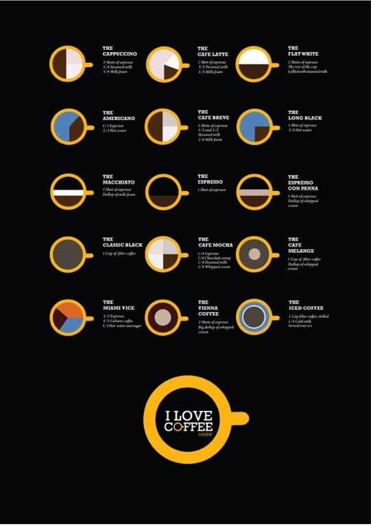 Know your #coffee