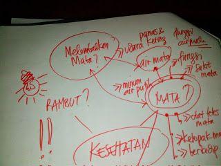 Nove Hasanah: Tips Agar Tidak Kehabisan Ide Untuk Menulis Artike...