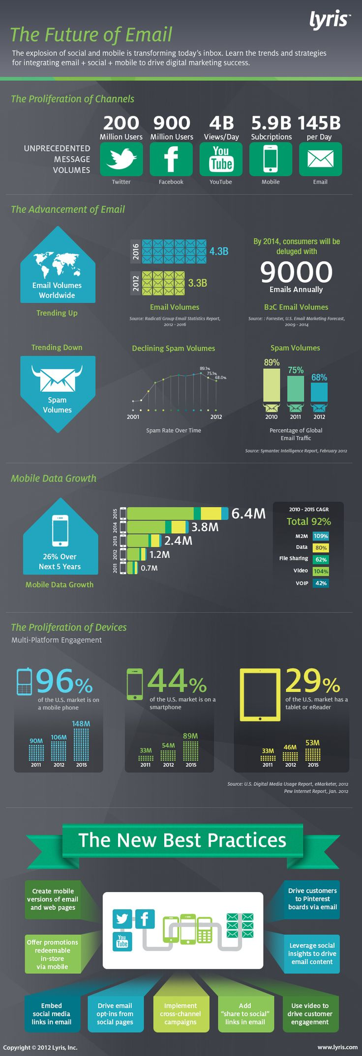 This infographic from Lyris looks at the future of email. They project that by 2014 the average consumer will receive 9000 emails annually. Apart of statistics and preductions, they take a look at the new best practices of integrating mobile, social and multimedia in email campaigns. #infographic #2012 #stats