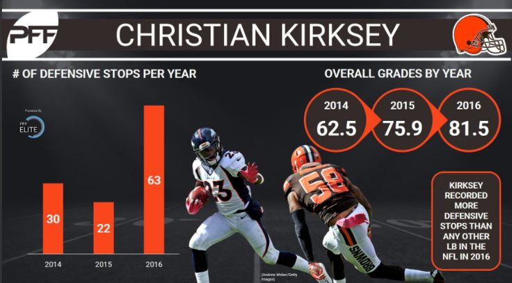 Browns LB Christian Kirksey led the league's LBs with his 63 defensive stops last season, more than his previous two seasons combined.
