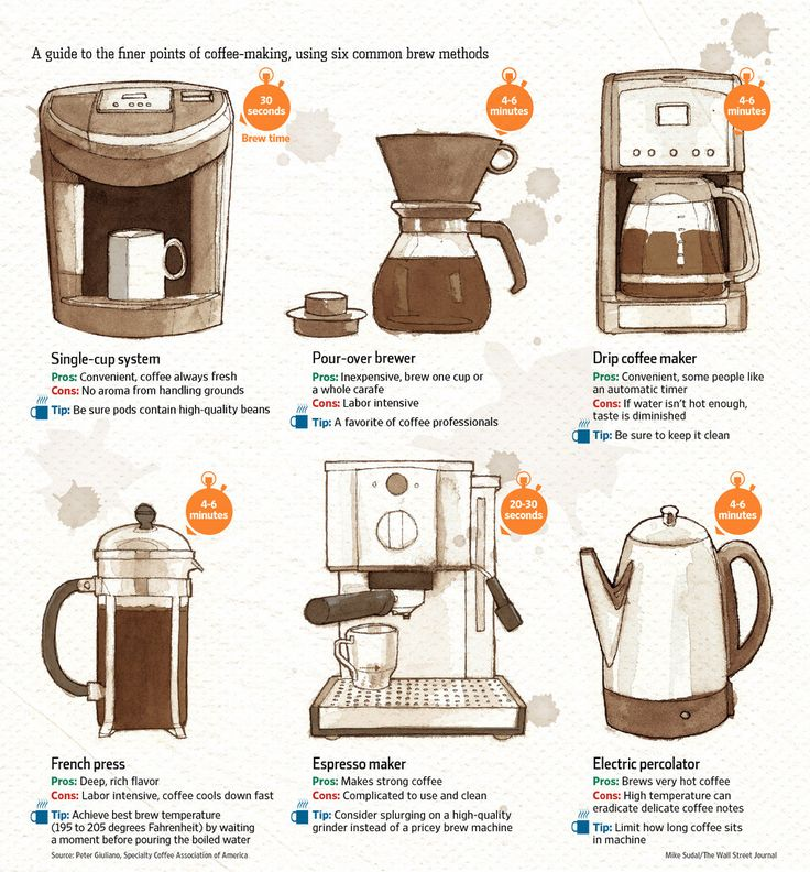 40 best images about making coffee infographics on How to make coffee with a coffee maker
