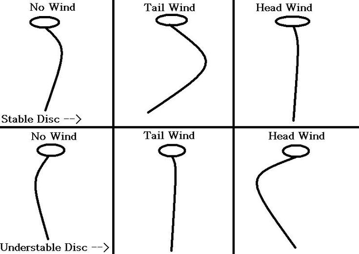 disc golf flight charts - Google Search