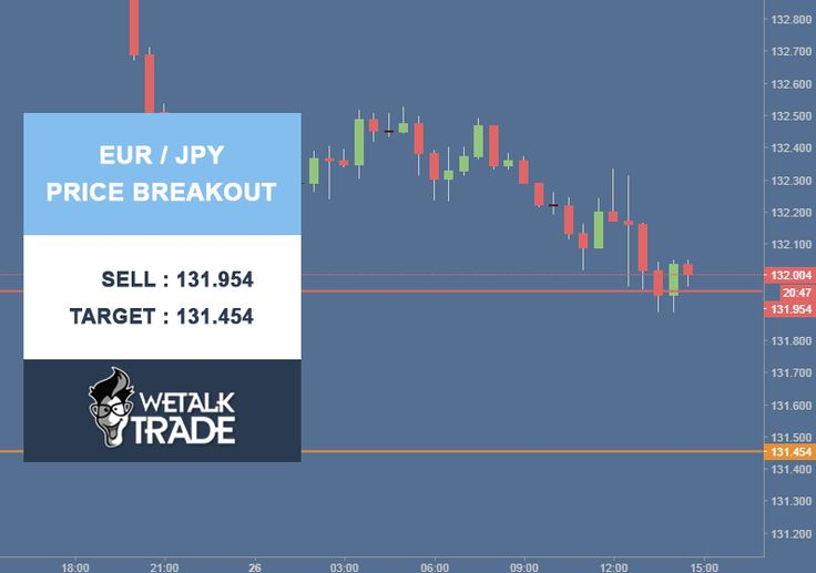EUR/JPY Price Breakout. Sell : 131.954 Target : 131.454 Stop Loss : 132.454 #Wetalktrade #Forex #Trading #ForexSignals