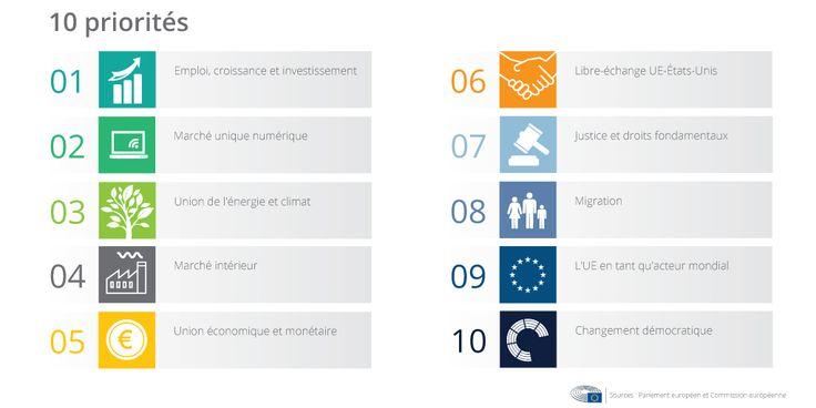 Infographie : les 10 priorités de la Commission