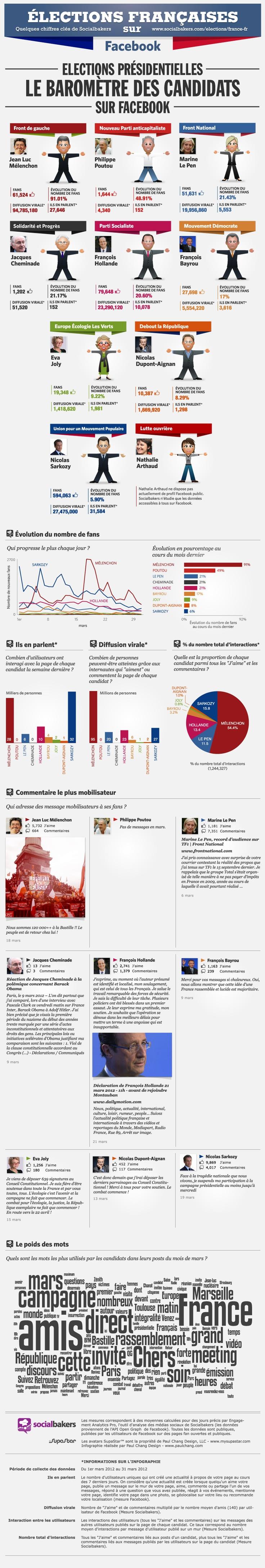 Infographie baromètre Facebook candidats à la présidentielle - http://bit.ly/infographie-barometre-facebook-presidentielle-locita