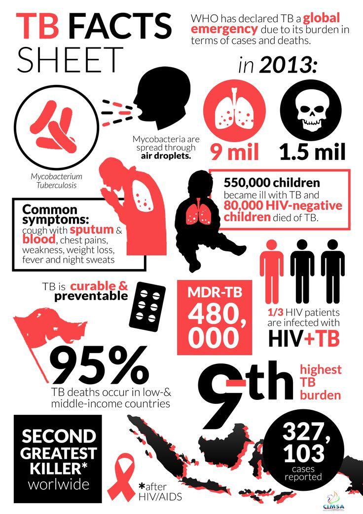 #InfoRSCAI Tahukah anda? Ternyata penyakit TBC merupakan penyakit mematikan ke-2 di dunia setelah HIV. Berikut gejala umum penyakit TBC: 1. Batuk berdahak dan berdarah 2. Nyeri dada 3. Lemah dan Lesu 4. Turunnya berat badan 5. Demam dan berkeringat dimalam hari. Segera konsultasikan diri anda ke rumah sakit terdekat jika terdapat keluhan seperti gejala tb. #WeCare