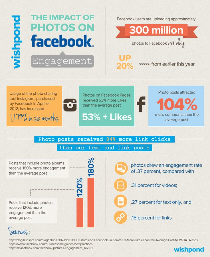 The Impact of Photos on Facebook Engagement [Infographic]