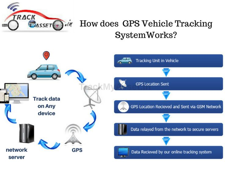 GPS Vehicle Tracking System  Features. Trackmyasset providing best GPS vehicle Tracking solutions for all vehicle needs.