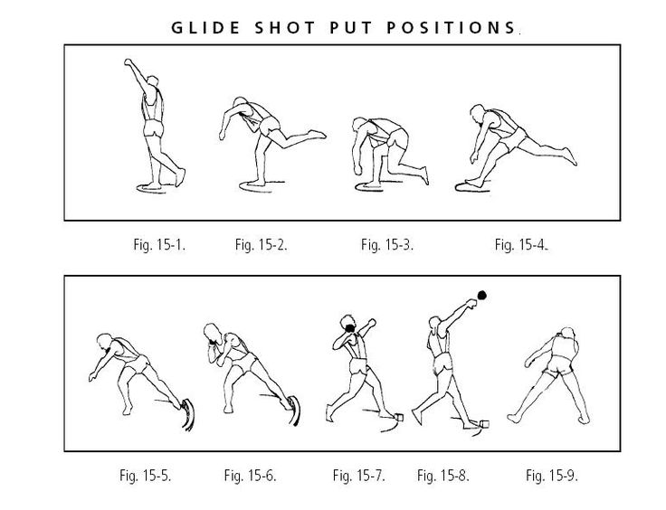 Shot Put Position