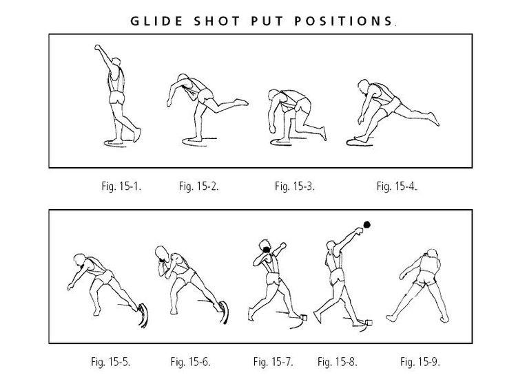 Shot Put Position