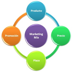 El Marketing Mix o Mezcla de Mercadeo: Las 4 P's del Marketing