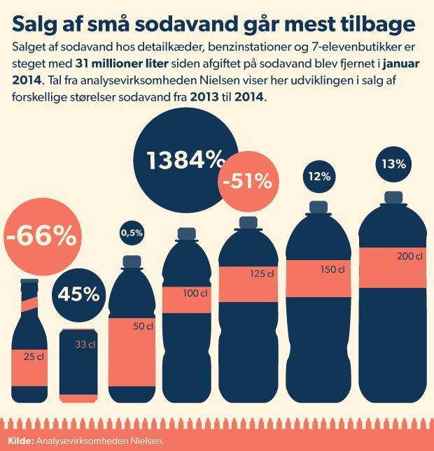 SODAVANDSAFGIFT. Sundhedseksperter: Flydende sukker er det værste Siden regeringen afskaffede afgift på sodavand er danskernes forbrug af sodavand steget med 38 millioner liter. Eksperter råber vagt i gevær. D. 19/1 2015