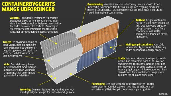 Sundhedsskadelige materialer, brandisolering og lyddæmpning er nogle af største udfordringer, når man vil ombygge containere til boliger.