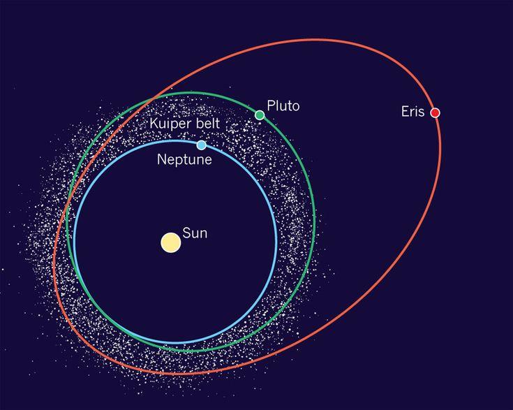 eris dwarf planet location - photo #3