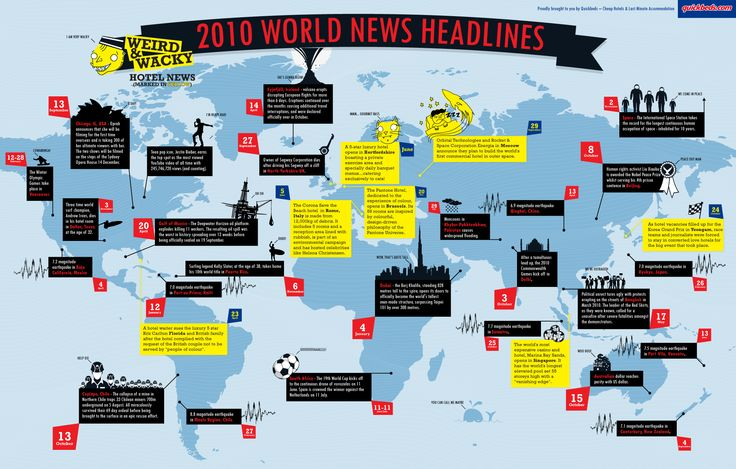 Quickbeds-2010-World-News-Timeline-Infographic