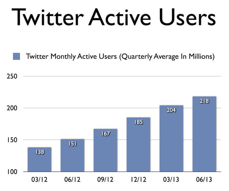 How Many Active Users Does Twitter Have, And How Fast Is It Growing? [STATS] (not technically an infographic)