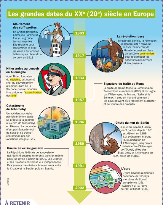 Fiche exposés : Les grandes dates du 20e siècle en Europe