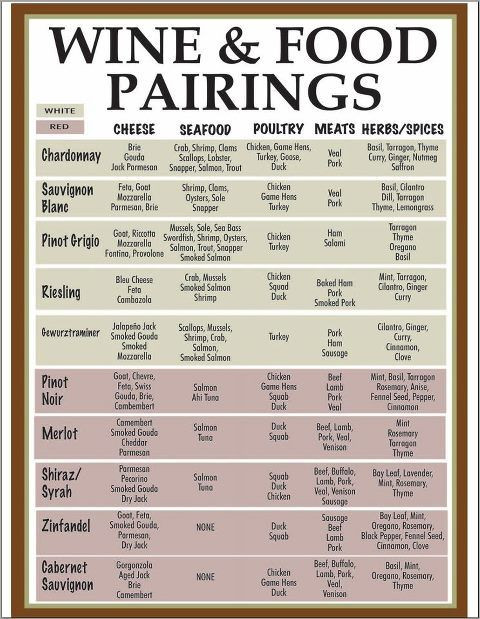 Here is a great wine and food pairing menu to print out and use as your sipping on our fine wines…