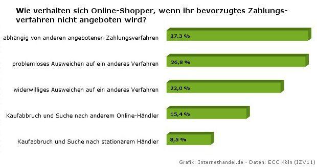 Wie verhalten sich Online-Kunden, wenn das bevorzugte Zahlungsverfahren in einem Shop nicht angeboten wird?
