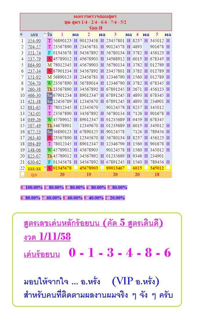 thailand lottery total chart 2014: 7 best jony images on pinterest charts graphics and 21 july