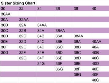 Suppose you try on a 36B bra. Cups fit, but band's loose. Try 34B right?    Actually, no.     You should try 34C instead. This is because as band sizes grow (e.g. from 34B to 36B), the cup sizes grow as well.     This is called Sister Sizing. To find your sister sizes, refer to the nifty chart we've put together for you above.