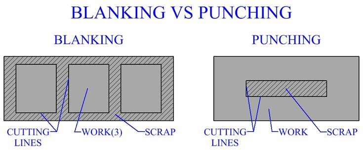 Blanking VS Punching