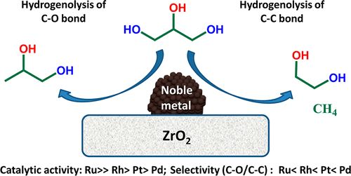 Glycerol Hydrogenolysis to Propylene Glycol and Ethylene Glycol on Zirconia Supported Noble Metal Catalysts