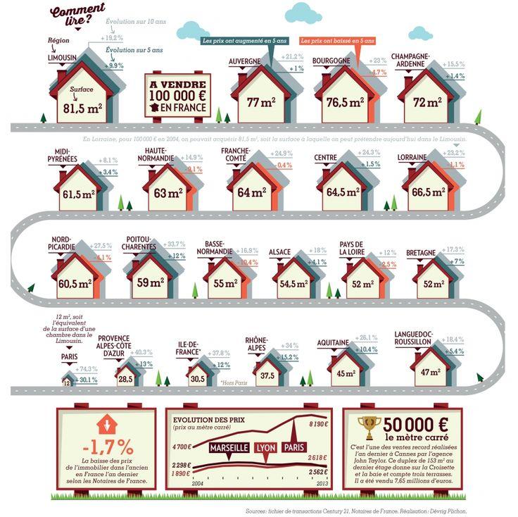 Que peut-on avoir pour 100 000 € en France ? #immobilier #logement #propriété