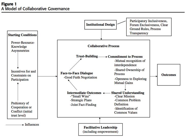 7 best Collaborative Governance images on Pinterest Public - mutual consensus
