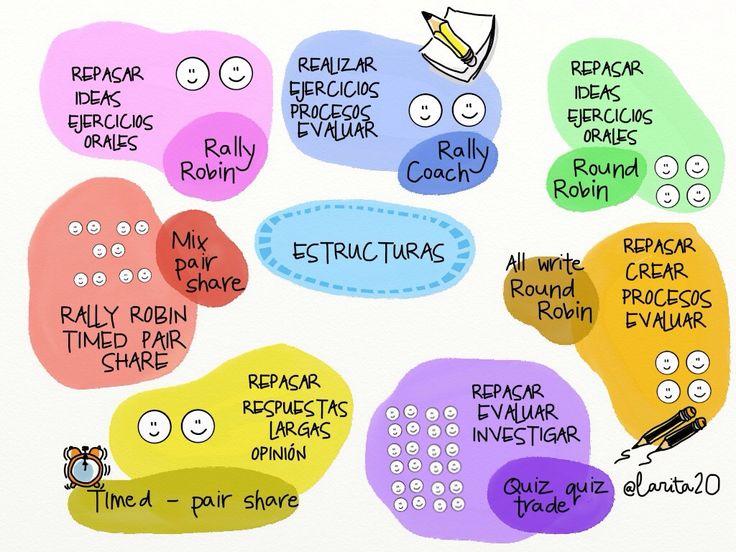 Estructuras de aprendizaje cooperativo.  Nuevas organizaciones del grupo de alumnos y del aula