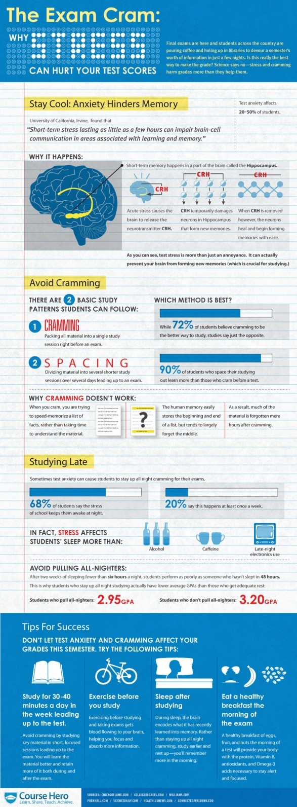 The Exam Cram, I love this infographic as it shows why cramming for tests is not the most efficient way to study even though its growing as a trend.