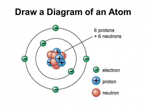 Parts Of Atom Diagram in 2020 | Atomic theory, Atom diagram, Atom model