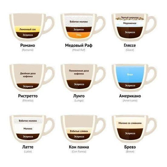 А какой кофе нравится Вам? Благодаря кофемашинам #DeLonghi вы сможете приготовить любой кофе: http://www.promokod.ru/delongi_skidka.html