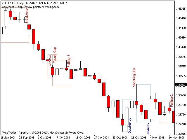 Candlestick Analysis Pdf The Zone Ea 10 Metatrader Mt4 Expert