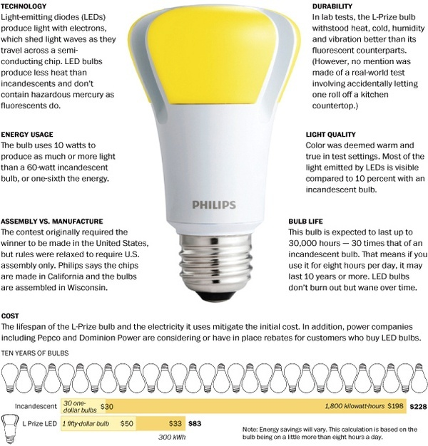 69703bb21e8acb7da4f20aea61b80aa7 led technology earth day 21 best lighting the way images on pinterest light bulb, light  at nearapp.co