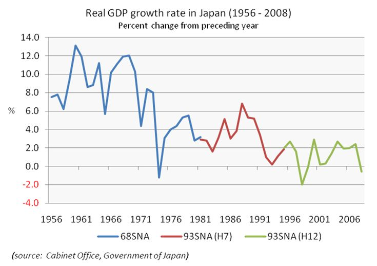 """Economy: [Real GDP growth rate in Japan (1956-2008)] """"The economy of Japan is the third largest in the world by nominal GDP, the fourth largest by purchasing power parity and is the world's second largest developed economy"""" (""""Economy of Japan, n.d., para. 1). The national currency of Japan is Yen."""