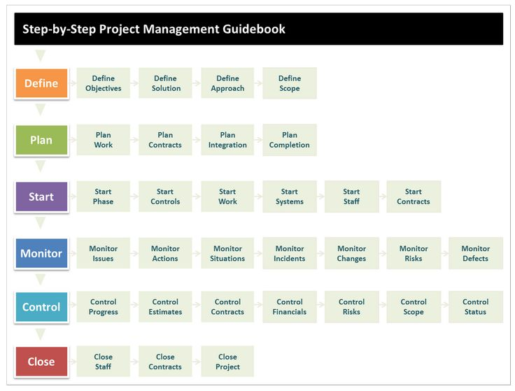 47 best Project Management images on Pinterest Productivity - monthly project status report template