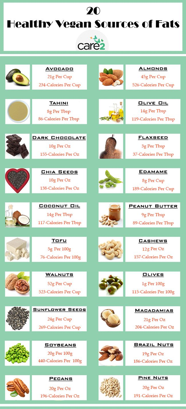 Unlike fats from animal foods, these foods contain fiber ...