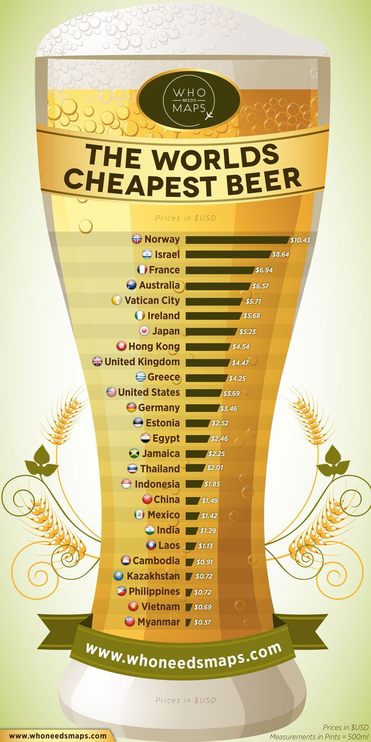 Want to know where the most expensive and cheapest beers are in the WORLD? Check out our Beer Price Comparison Infographic!
