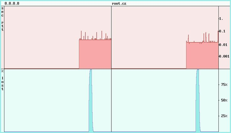 Plan 9 `ip/gping 8.8.8.8 root.cz`