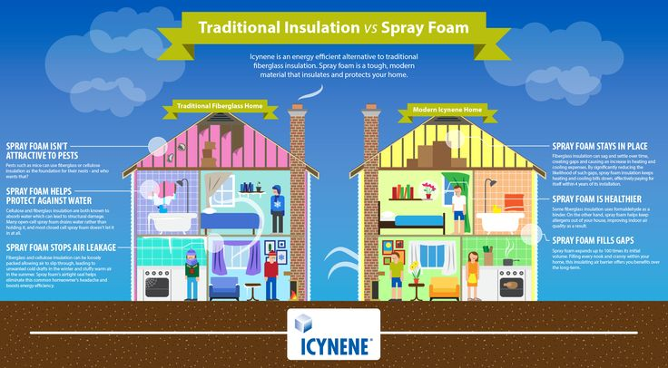 Helps to explain difference between fiberglass and other traditional insulation and modern spray foam insulation