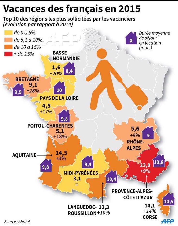 Vacances des français en 2015