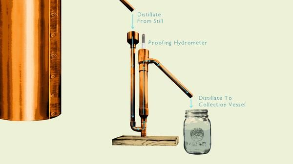 To use a proofing hydrometer, fill a test jar with alcohol, drop the hydrometer in, give the hydrometer a spin to remove any air bubbles, and take a reading.