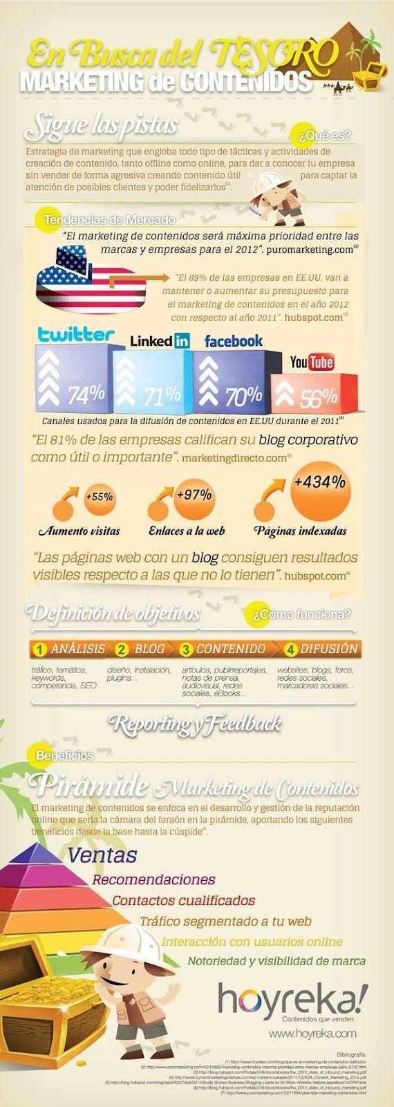 Content management. 2012: Content, Social Media Marketing,  Website, Marketing De, Del Tesoro, Web Site, Busca Del, Socialmedia, Content Marketing