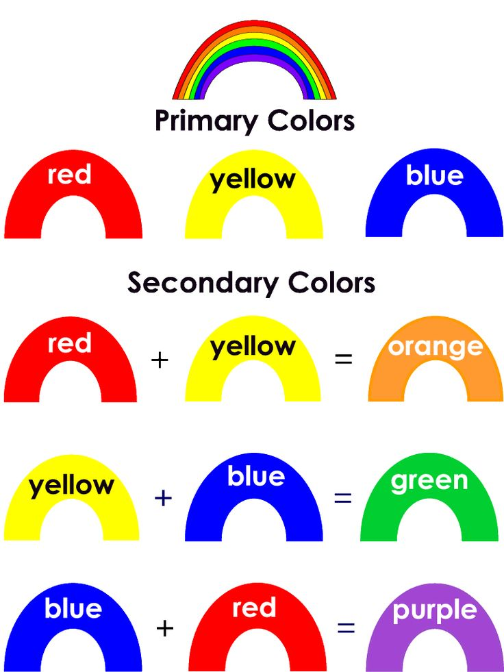 Rainbow Primary & Secondary Colours Primary and