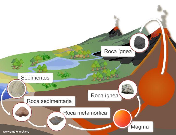 ambientech.org La geosfera, la parte sólida del planeta. El ciclo de las rocas, los procesos geológicos internos y externos. El ciclo geológico: la gliptogénesis, la litogénesis y la orogénesis. La erosión, el transporte, la formación de capas de sedimentos. Las rocas sedimentarias. Algunos ejemplos de rocas sedimentarias.