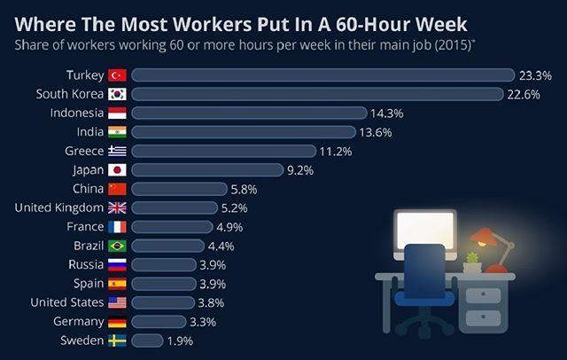 #longworkingweek - For many people around the world, Friday doesn't signal the end of the working week. Working hours are affected by many factors including necessity in the case of people working for the emergency services, company expectations, individual drive as well as cultural reasons in different nations. OECD research has shed light on the countries where workers are putting in 60 hours plus every week. Thankfully, the share is still low in most countries, though it does rise…