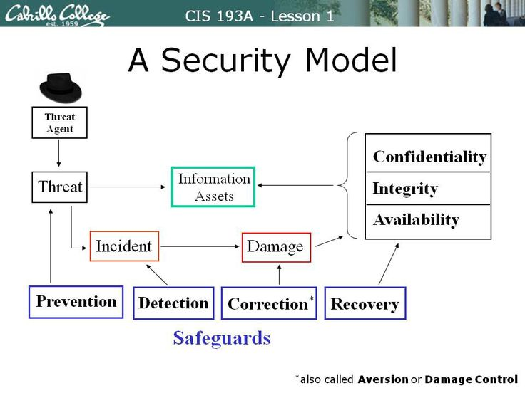 cia triad security models Use cia rating methodology to rate applications • define controls per  cia  triad – the base of information security  a model used by a large customer  today.