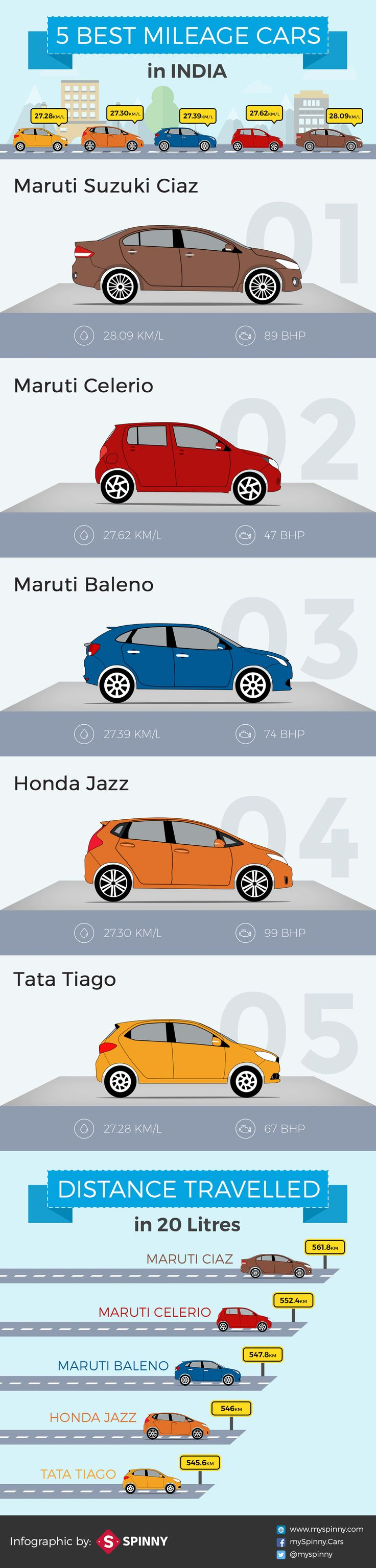 The Best Mileage Cars in India Inforgraphic made by Spinny (myspinny.com). The most trusted platform for buying and selling Pre-Owned Cars in India